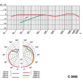 Конденсаторный микрофон AKG C3000, фото 7