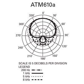Вокальний мікрофон Audio Technica ATM610a, динамічний, гіперкардіоїдний, фото 7