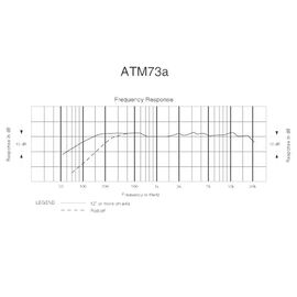 Наголовный микрофон Audio Technica ATM73ac, конденсаторный, кардиоидный, фото 4