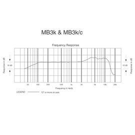 Вокальний мікрофон Audio Technica MB3k, динамічний, гіперкардіоїдний, фото 9