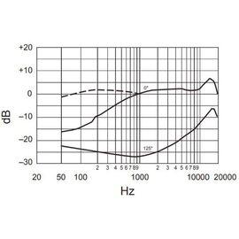 Микрофон наголовный Shure WBH54T, конденсаторный, суперкардиоидный, фото 5