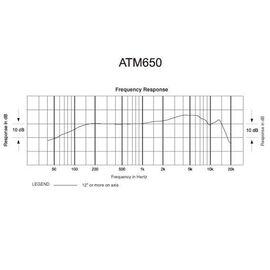 Инструментальный микрофон Audio Technica ATM650, динамический, гиперкардиоидный, фото 6