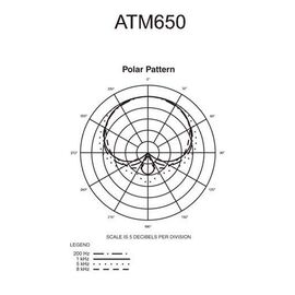 Инструментальный микрофон Audio Technica ATM650, динамический, гиперкардиоидный, фото 7