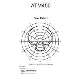 Инструментальный микрофон Audio Technica ATM450, конденсаторный, кардиоидный, фото 10