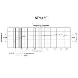 Инструментальный микрофон Audio Technica ATM450, конденсаторный, кардиоидный, фото 9
